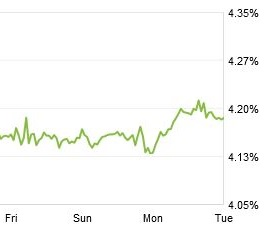 mortgage rate chart 1-28-14
