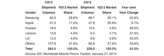 IDC smartphone market share for Q4 2013