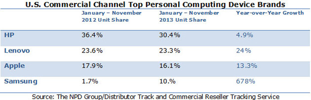 NPD's top personal computing brands in 2013