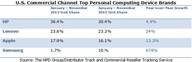 NPD's top personal computing brands in 2013