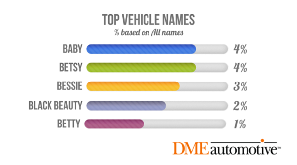 top vehicle names