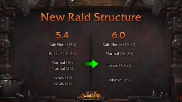 Mythic Raiding
