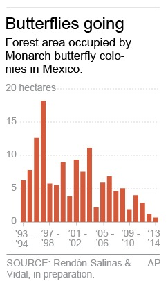Graphic shows forest area occupied by Monarch butterfly colonies in Mexico.; 1c x 3 inches; 46.5 mm x 76 mm;