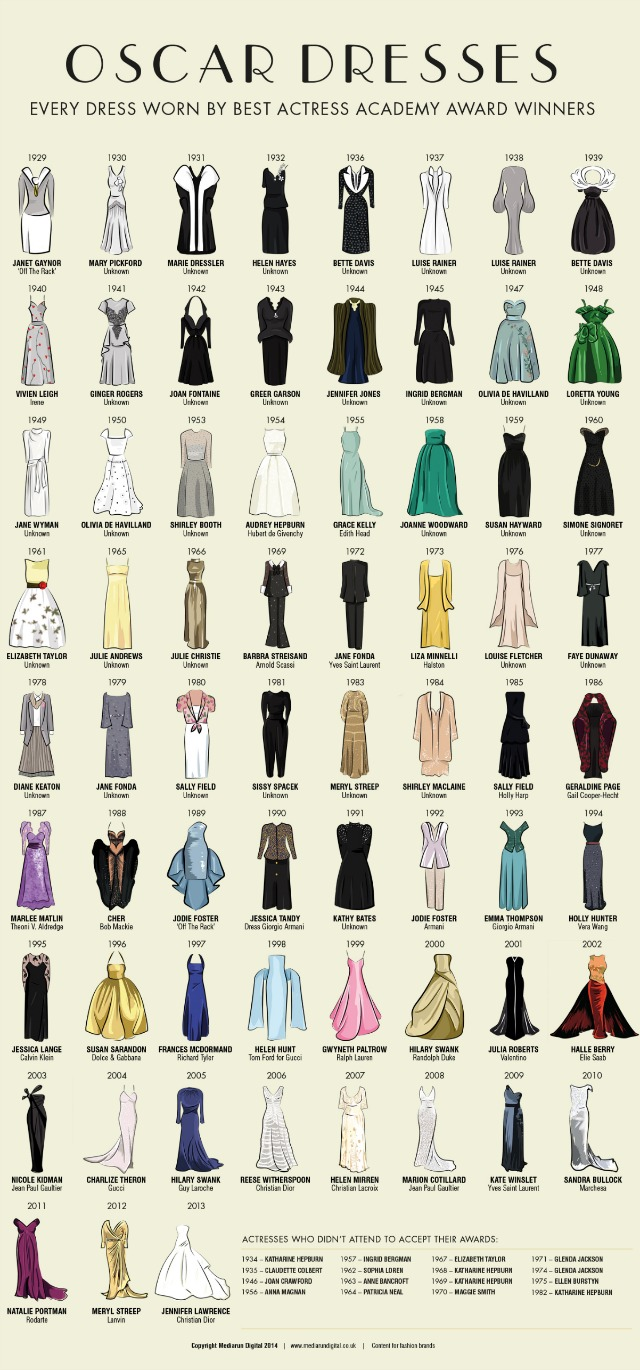 Best Actress Oscars Dresses