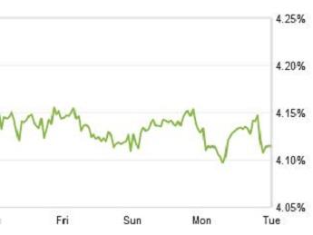 Zillow mortgage marketplace ratge chart