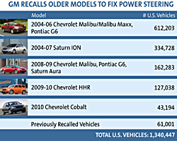 GM power steering recall chart