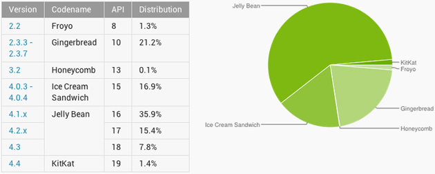 Android version share in January 2014