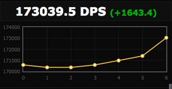 detail of Shadowcraft's DPS chart