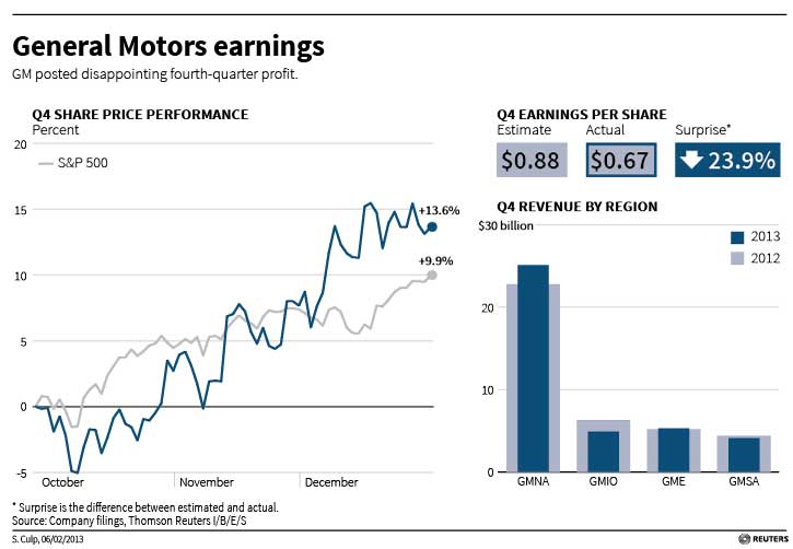 Alf Img Showing General Motors Profit For 2012