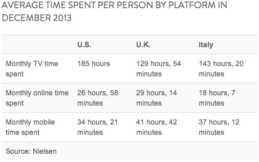 Nielsen online usage by platform in December 2013