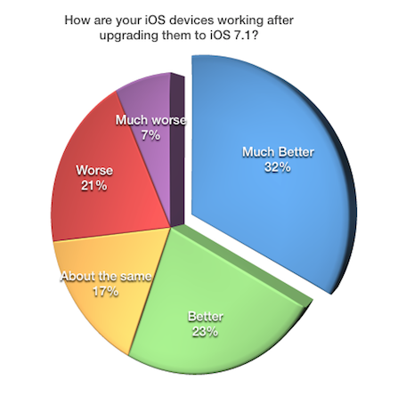 Survey Results: iOS 7.1 Aftermath