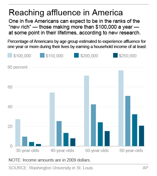 HOLD FOR RELEASE MONDAY, DEC. 9, 2013 AT 3:00 A.M. EST Graphic shows affluence by age group and income; 2c x 4 inches; 96.3 mm x 101 mm;