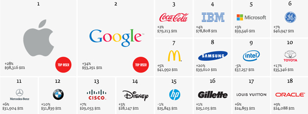 Interbrand Top 100 brands for 2013
