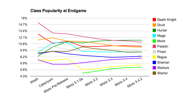 Class Popularity at Endgame line graph, by Cynwise