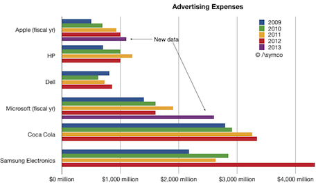 marketing budget samsung Last year, samsung increased its advertising budget by 15 percent, while lg spent 214 percent more money on promoting its products.