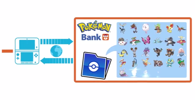 Pokémon Bank Is Coming To 3DS December 27th