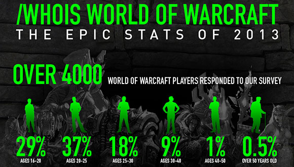 WoW Survey Infographic