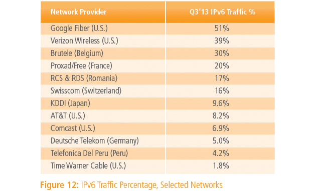 Akamai breaks down IPv6 use by provider
