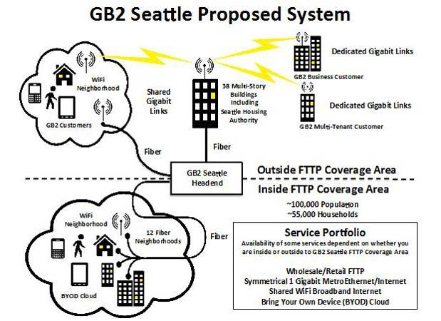 Gigabit Squared fiber internet proposal