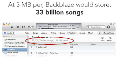 Backblaze has enough storage to store 33 billion songs in iTunes format