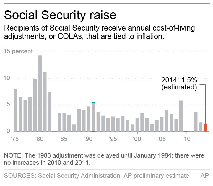 SOCIAL SECURITY COLA (Graphic shows annual Social Security cost-of-living adjustments; 2c x 3 inches; 96.3 mm x 76 mm;)