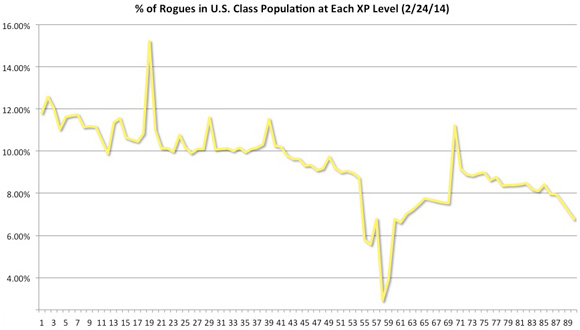 rogues as a % of the population, level by level -- line chart