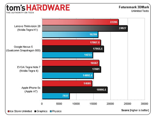 Benchmark scores for NVIDIA's Tegra K1 mobile processor