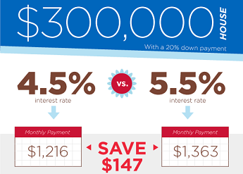 infographic on mortgage savings for 1% less interest