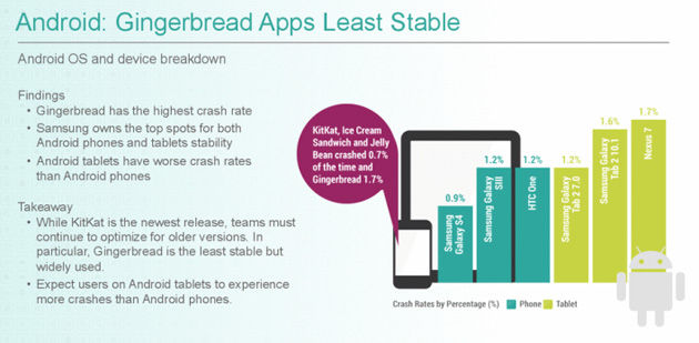 Crittercism's Android crash rate findings