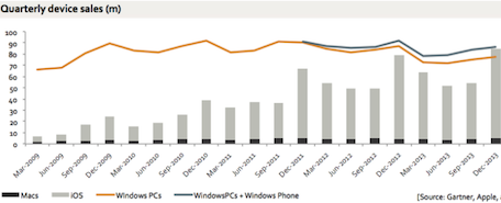 ios and Mac computing marketshare