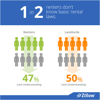 survey compares landlords renters knowledge