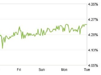 zillow mortgage rate chart April 1 2014
