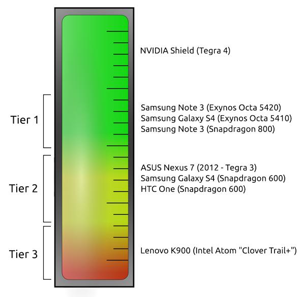 GameBench smartphone ranking