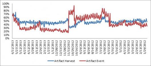 RIFT artifact graph