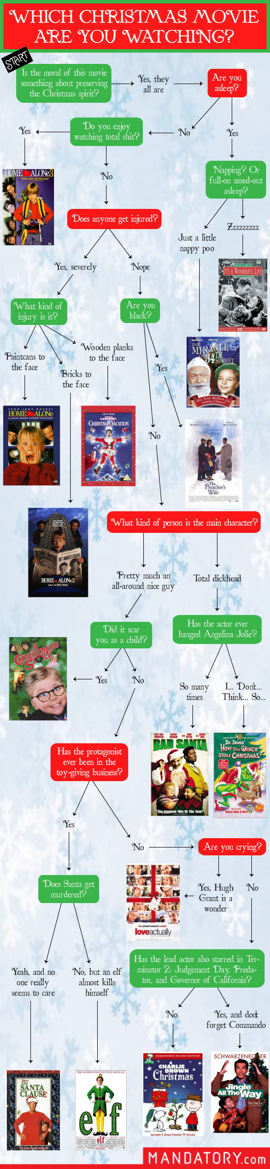Which Christmas Movie Are You Watching Flowchart