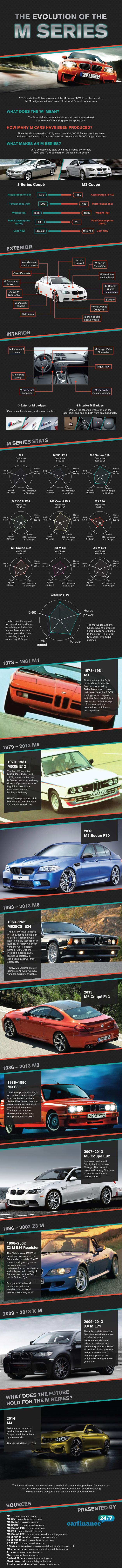 BMW M infographic