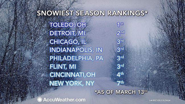 Snowiest Season