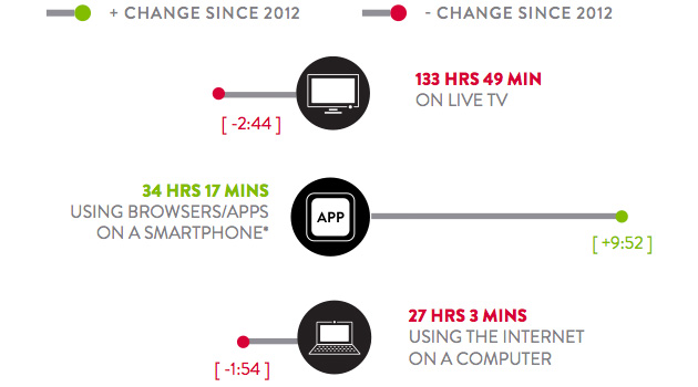 Nielsen shows device usage time in 2013