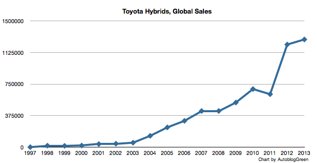 toyota global hybrid sales chart