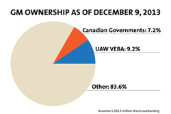 GM ownership pie chart as of Dec 9, 2013