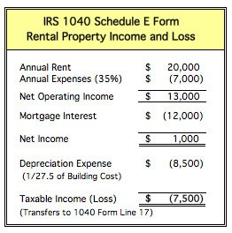 Understanding tax rules for rental property for Apartment building cost calculator