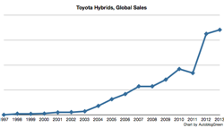 Toyota Hybrid Sales Chart small