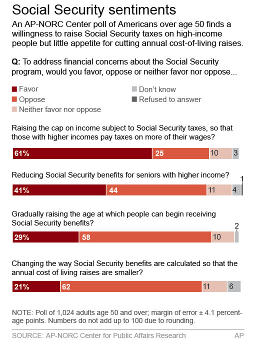 SOCIAL SECURITY POLL
