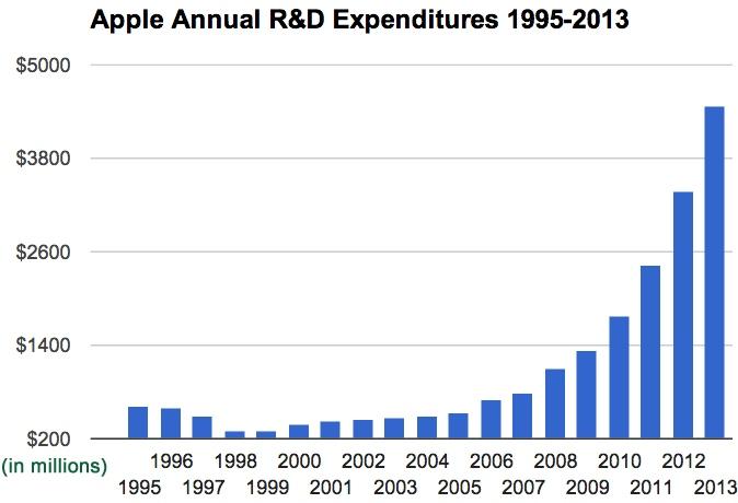 D%20expenditures.jpg]