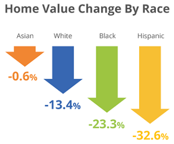 chart of home value by race