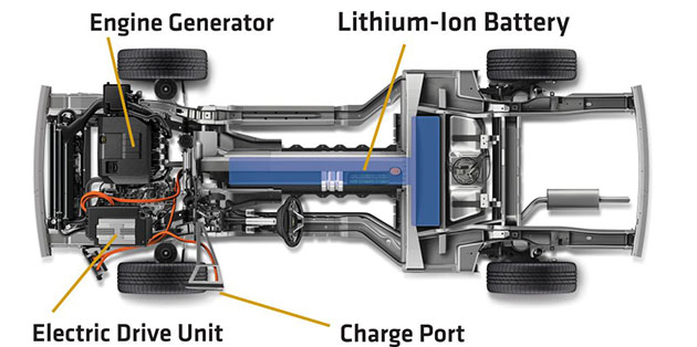 What you need to know about hybrid and electric cars