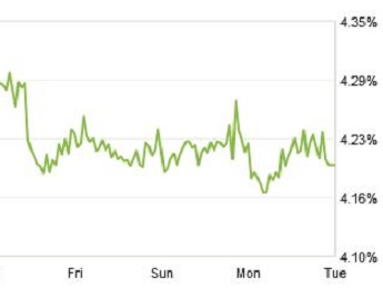 Zillow Mortgage Marketplace chart 30 year ratez
