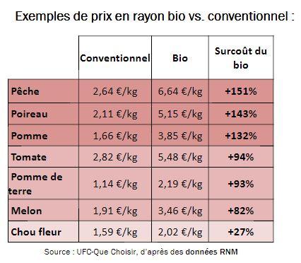 Les prix du bio gonflés par les