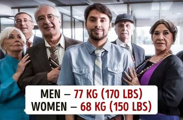 Average Weight Around The World
