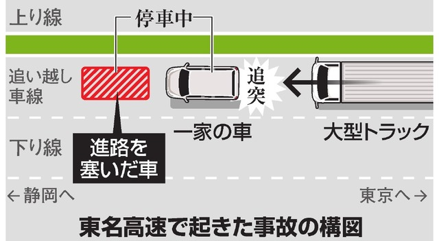 【胸糞】福岡のDQNカップル、高速で煽りまくった挙句前に割り込んで停車させる→トラックが追突し煽られた側が死亡 ->画像>8枚